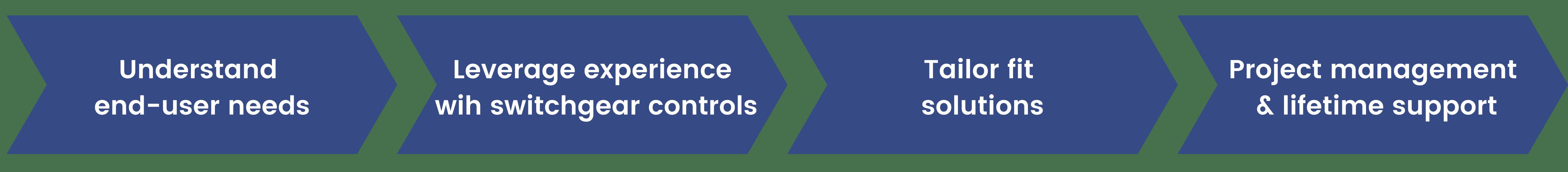 PEC Business Model